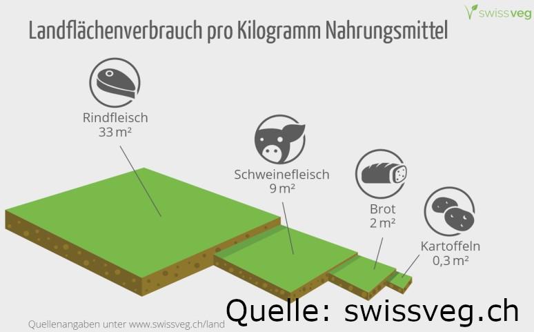 landverbrauch swissveg.ch Q
